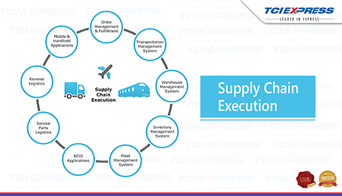 Logistics -Chander Agarwal